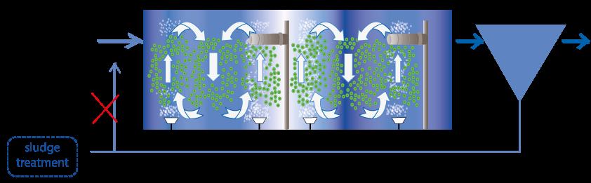 Moving Bed Bioreactor – M B B R  - Μεσόγειος Α Ε