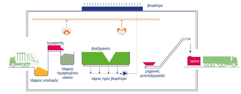 biodryingArea_GR